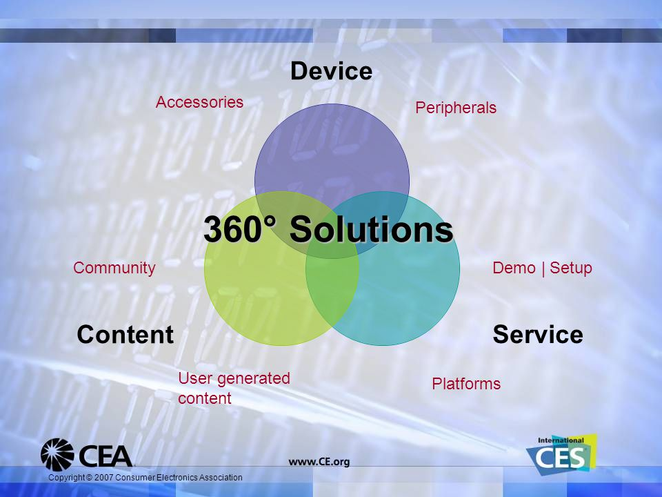 Copyright © 2007 Consumer Electronics Association Device ServiceContent 360° Solutions Accessories Peripherals User generated content Community Platforms Demo | Setup