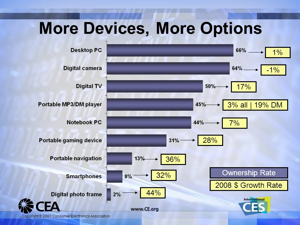 Copyright © 2007 Consumer Electronics Association More Devices, More Options 44%32%36%28%7%7%3% all | 19% DM17%-1%1%1% 2008 $ Growth Rate Ownership Rate