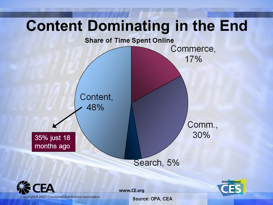 Copyright © 2007 Consumer Electronics Association Content Dominating in the End Share of Time Spent Online 35% just 18 months ago Source: OPA, CEA