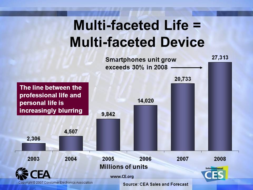Copyright © 2007 Consumer Electronics Association Multi-faceted Life = Multi-faceted Device The line between the professional life and personal life is increasingly blurring Source: CEA Sales and Forecast Smartphones unit grow exceeds 30% in 2008 Millions of units