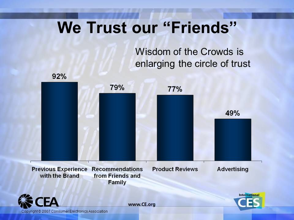 Copyright © 2007 Consumer Electronics Association We Trust our Friends Wisdom of the Crowds is enlarging the circle of trust