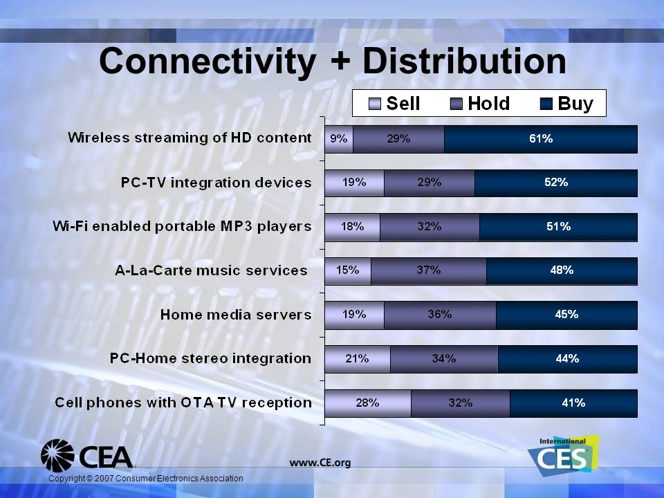 Copyright © 2007 Consumer Electronics Association Connectivity + Distribution