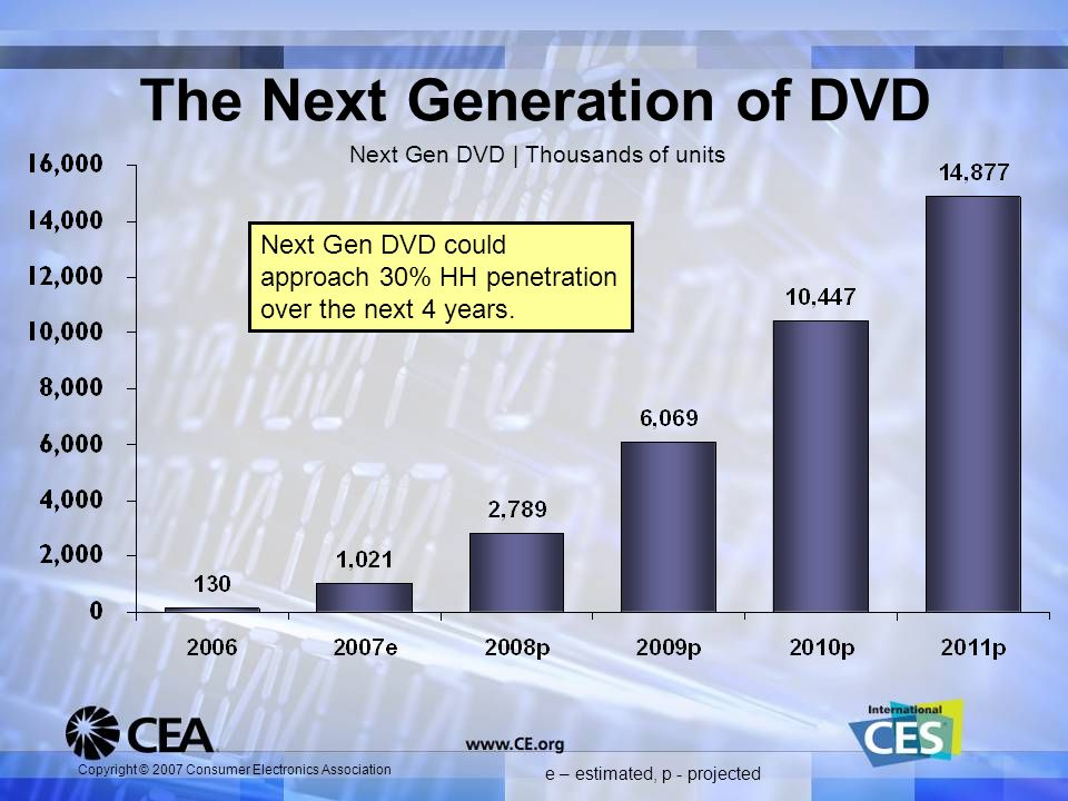 Copyright © 2007 Consumer Electronics Association The Next Generation of DVD e – estimated, p - projected Next Gen DVD could approach 30% HH penetration over the next 4 years.