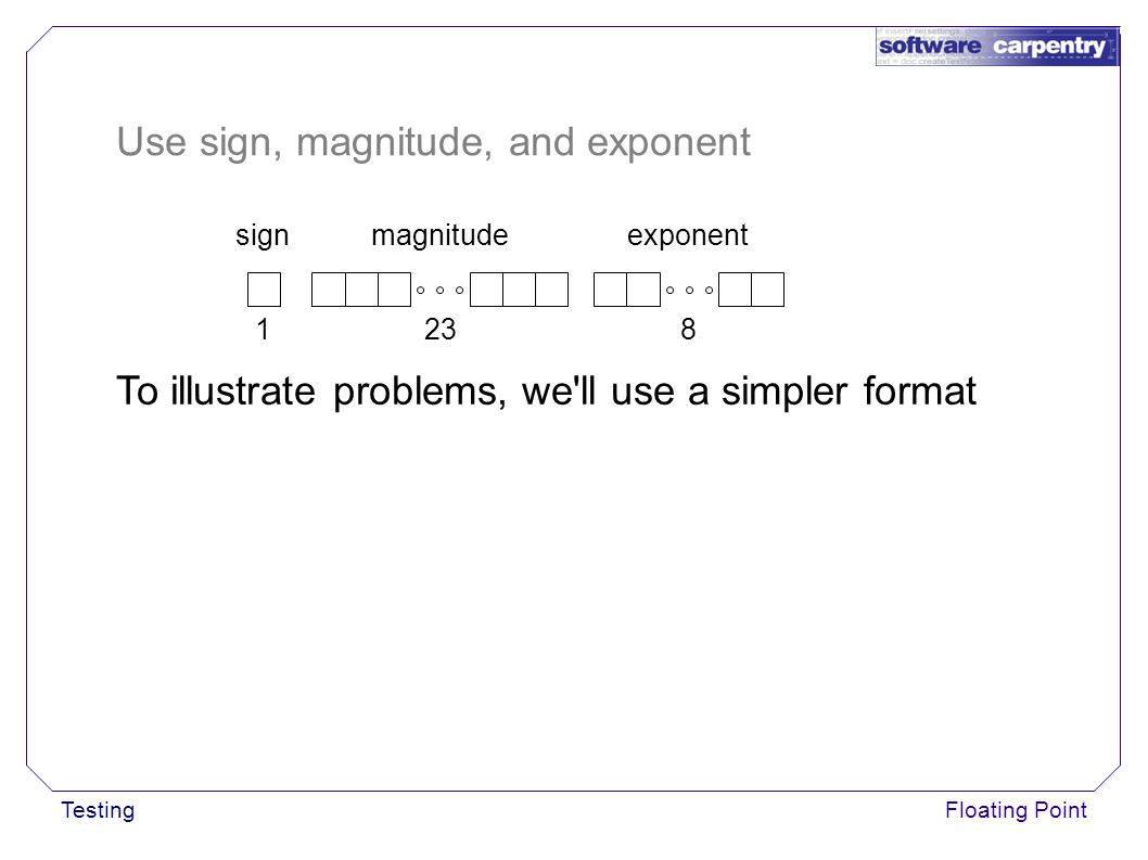 TestingFloating Point Use sign, magnitude, and exponent signmagnitudeexponent 1238 To illustrate problems, we ll use a simpler format