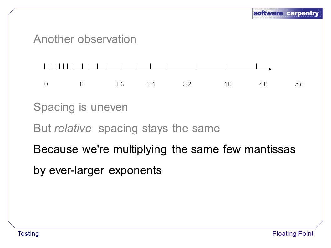 TestingFloating Point 0 8 16 24 32 40 48 56 Spacing is uneven But relative spacing stays the same Because we re multiplying the same few mantissas by ever-larger exponents Another observation