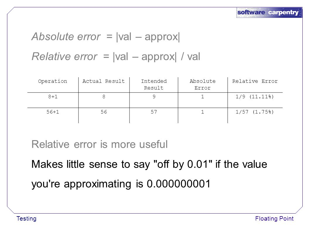 TestingFloating Point OperationActual ResultIntended Result Absolute Error Relative Error 8+18911/9 (11.11%) 56+1565711/57 (1.75%) Absolute error = |val – approx| Relative error = |val – approx| / val Relative error is more useful Makes little sense to say off by 0.01 if the value you re approximating is 0.000000001
