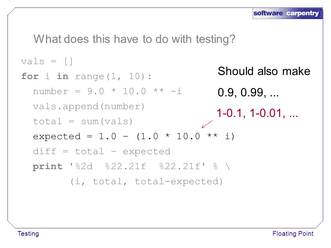 TestingFloating Point What does this have to do with testing.