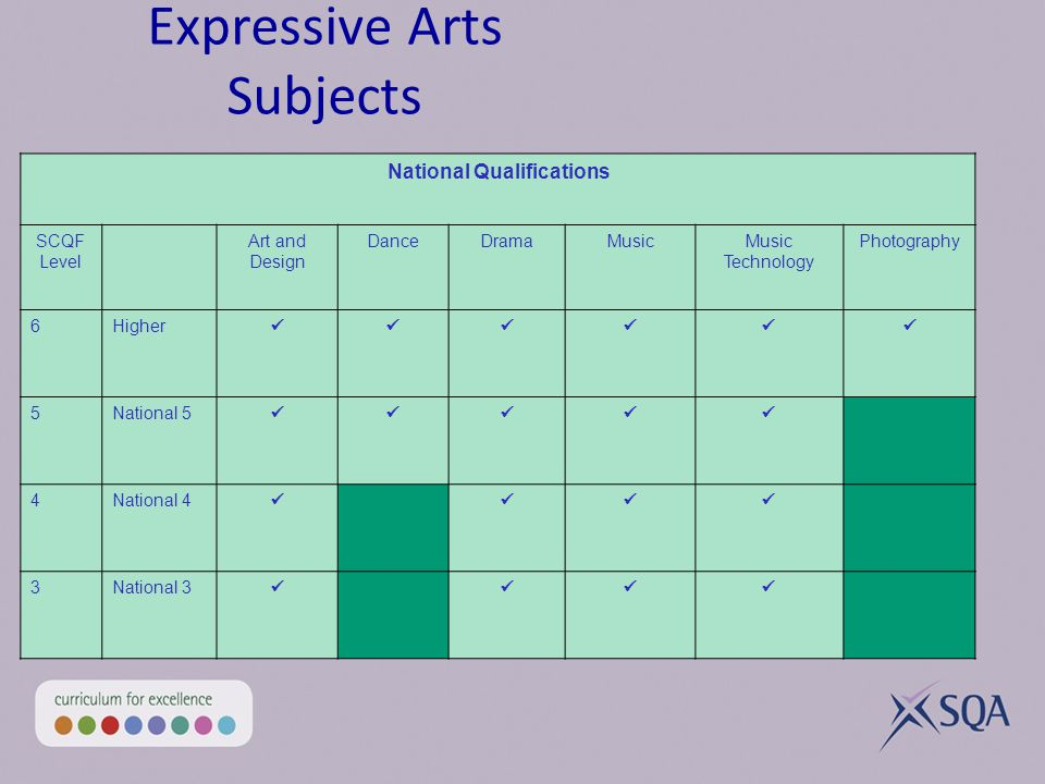 National Qualifications SCQF Level Art and Design DanceDramaMusicMusic Technology Photography 6Higher 5National 5 4National 4 3National 3 Expressive Arts Subjects