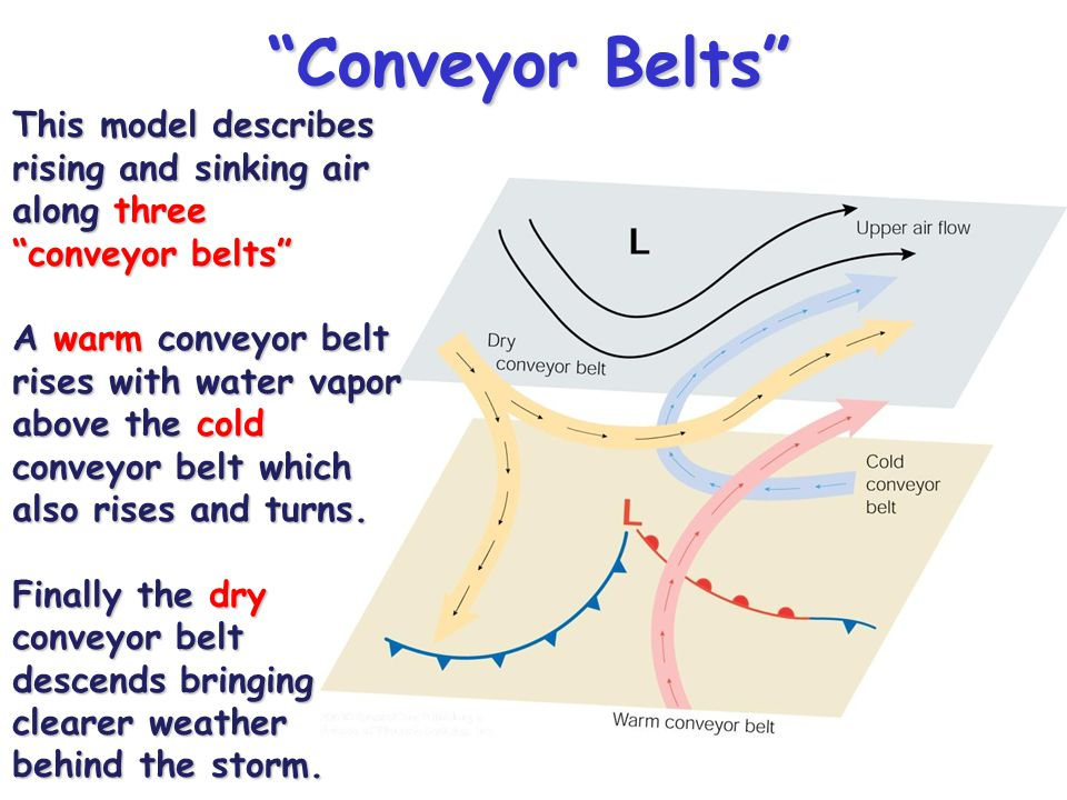"""""""Conveyor Belts"""" This model describes rising and sinking air along three """"conveyor belts"""" A warm conveyor belt rises with water vapor above the cold c"""