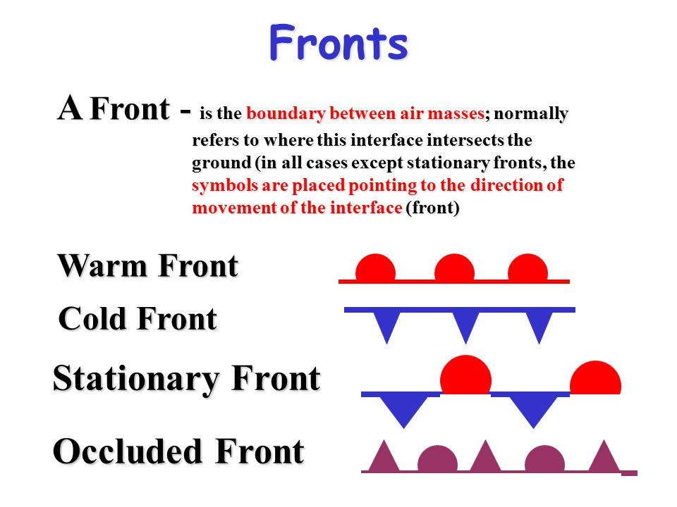 Fronts Warm Front Cold Front Stationary Front Occluded Front A Front - is the boundary between air masses; normally refers to where this interface int