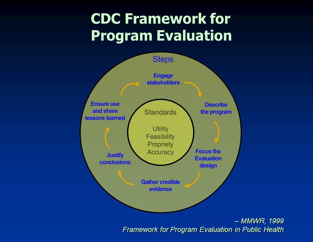 CDC Framework for Program Evaluation – MMWR, 1999 Framework for Program Evaluation in Public Health