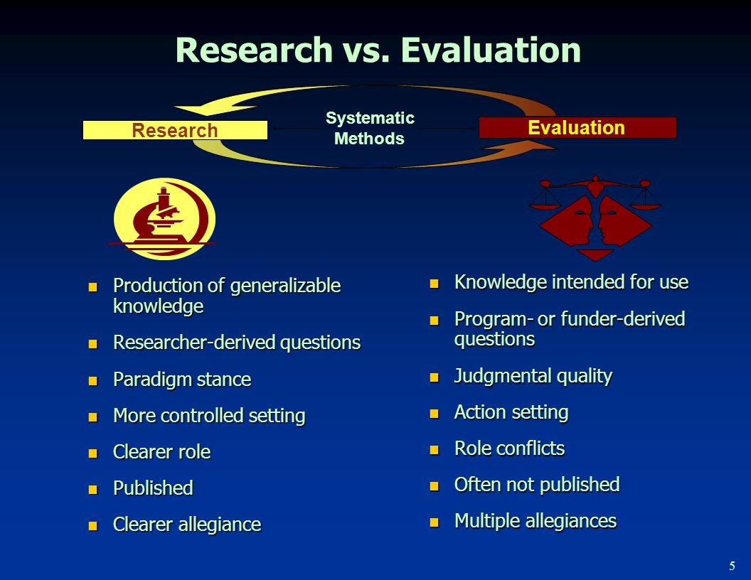 5 Research vs. Evaluation Knowledge intended for use Knowledge intended for use Program- or funder-derived questions Program- or funder-derived questi