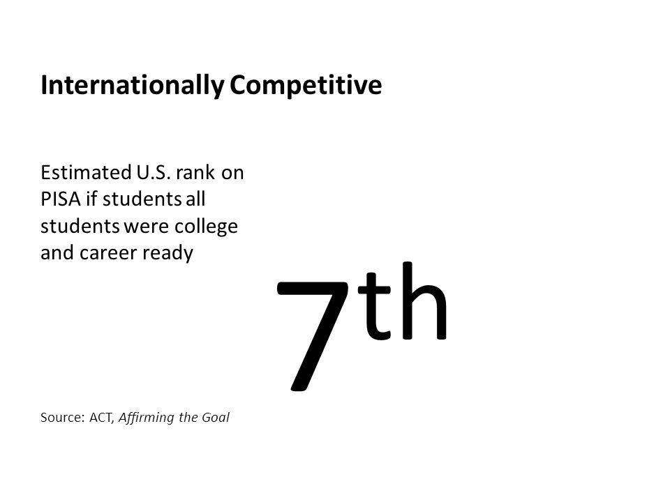 Internationally Competitive 7 th Estimated U.S. rank on PISA if students all students were college and career ready Source: ACT, Affirming the Goal