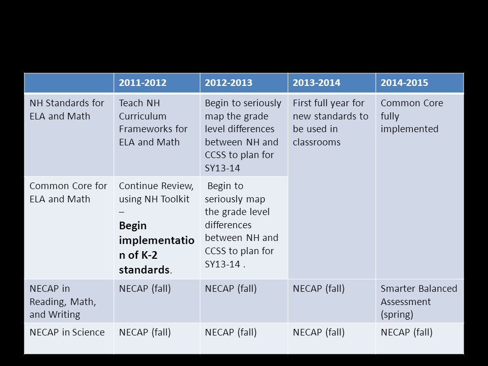2011-20122012-20132013-20142014-2015 NH Standards for ELA and Math Teach NH Curriculum Frameworks for ELA and Math Begin to seriously map the grade level differences between NH and CCSS to plan for SY13-14 First full year for new standards to be used in classrooms Common Core fully implemented Common Core for ELA and Math Continue Review, using NH Toolkit – Begin implementatio n of K-2 standards.
