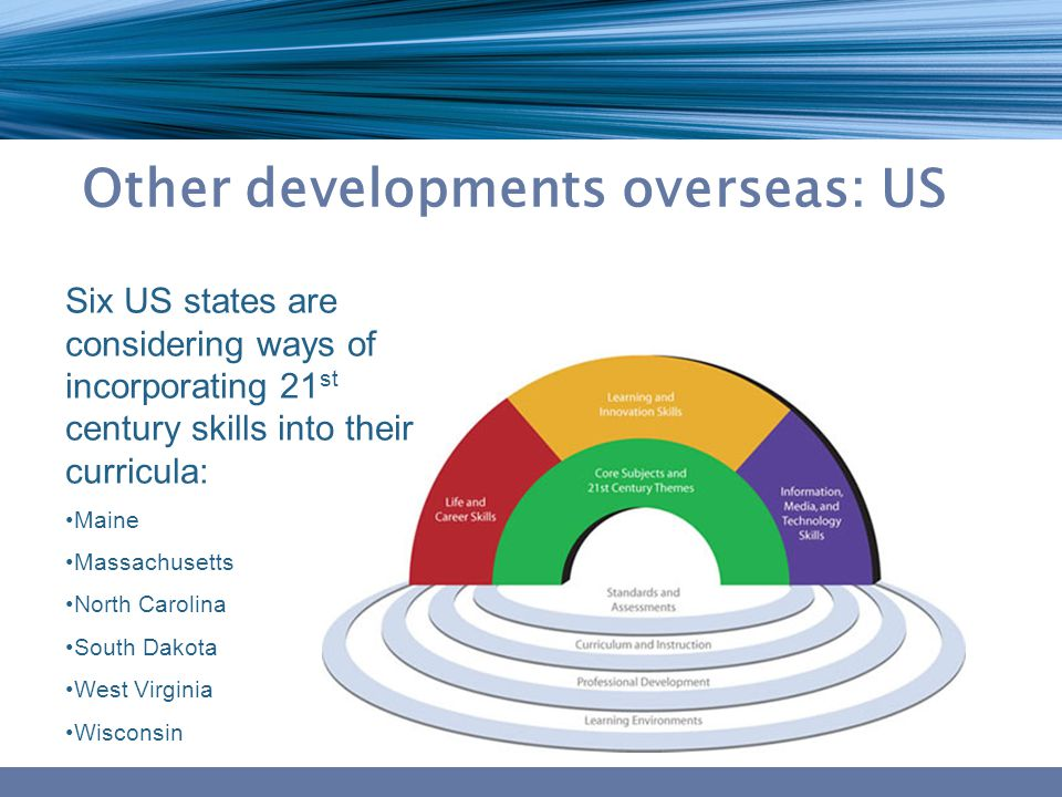 Other developments overseas: US Six US states are considering ways of incorporating 21 st century skills into their curricula: Maine Massachusetts Nor
