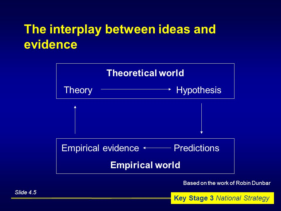 Key Stage 3 National Strategy The interplay between ideas and evidence Theoretical world TheoryHypothesis Empirical evidencePredictions Empirical world Slide 4.5 Based on the work of Robin Dunbar