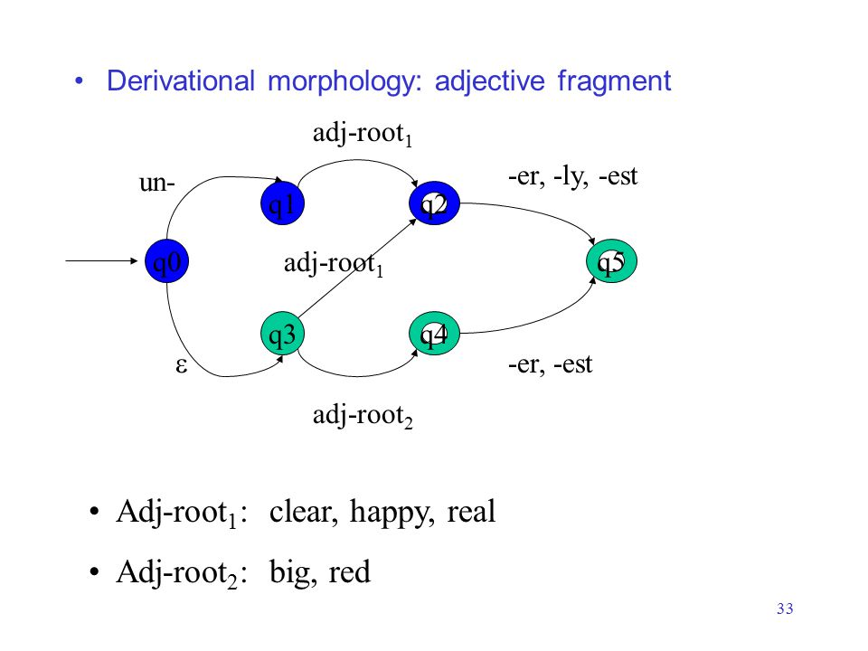 33 Derivational morphology: adjective fragment q3 q5 q4 q0 q1q2 un- adj-root 1 -er, -ly, -est  adj-root 1 adj-root 2 -er, -est Adj-root 1 : clear, happy, real Adj-root 2 : big, red
