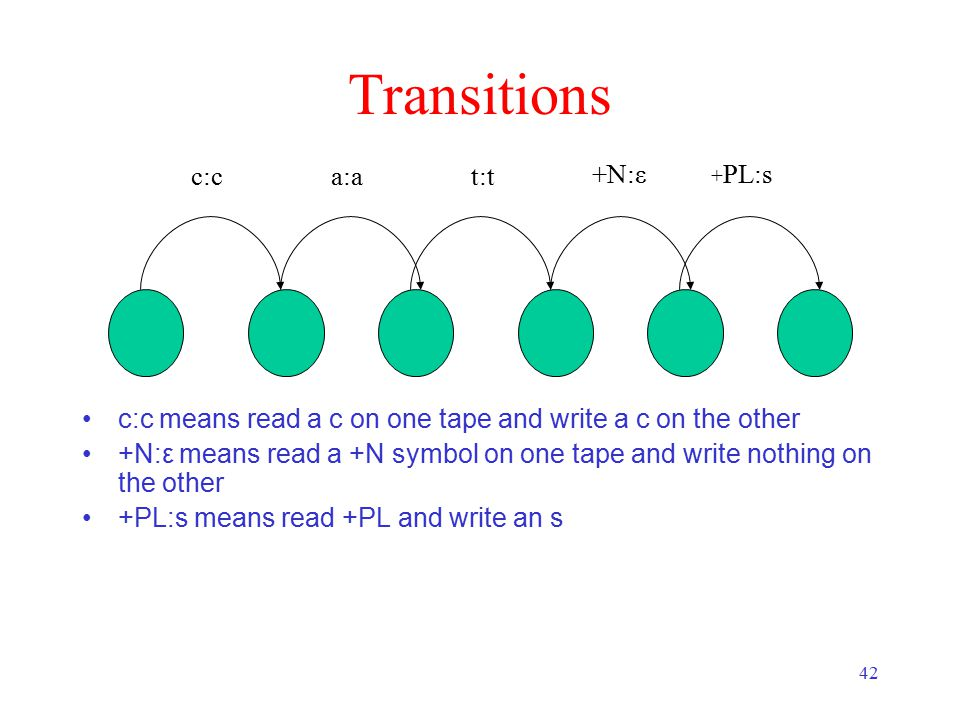 42 Transitions c:c means read a c on one tape and write a c on the other +N:ε means read a +N symbol on one tape and write nothing on the other +PL:s means read +PL and write an s c:ca:at:t +N:ε + PL:s
