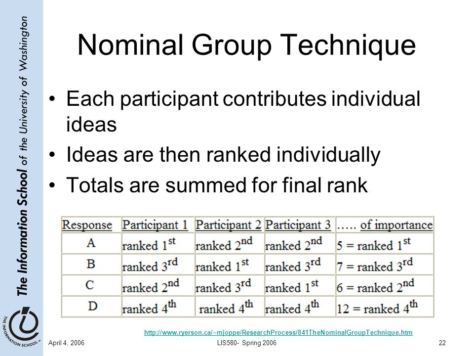 April 4, 2006LIS580- Spring 200622 Nominal Group Technique Each participant contributes individual ideas Ideas are then ranked individually Totals are summed for final rank http://www.ryerson.ca/~mjoppe/ResearchProcess/841TheNominalGroupTechnique.htm