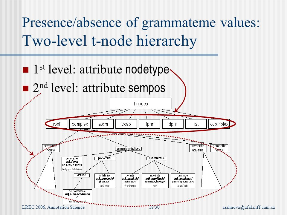 LREC 2006, Annotation Sciencerazimova@ufal.mff.cuni.cz18/30 Presence/absence of grammateme values: Two-level t-node hierarchy 1 st level: attribute nodetype 2 nd level: attribute sempos