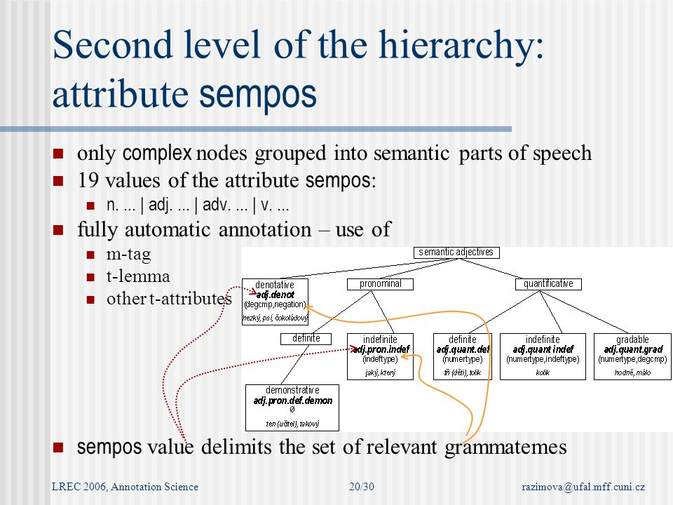 LREC 2006, Annotation Sciencerazimova@ufal.mff.cuni.cz20/30 only complex nodes grouped into semantic parts of speech 19 values of the attribute sempos : n....