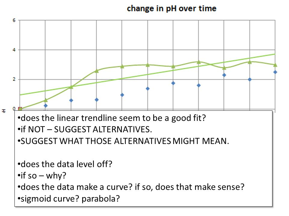 does the linear trendline seem to be a good fit. if NOT – SUGGEST ALTERNATIVES.
