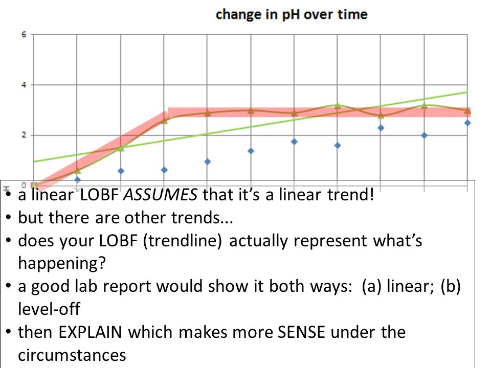 a linear LOBF ASSUMES that it's a linear trend. but there are other trends...