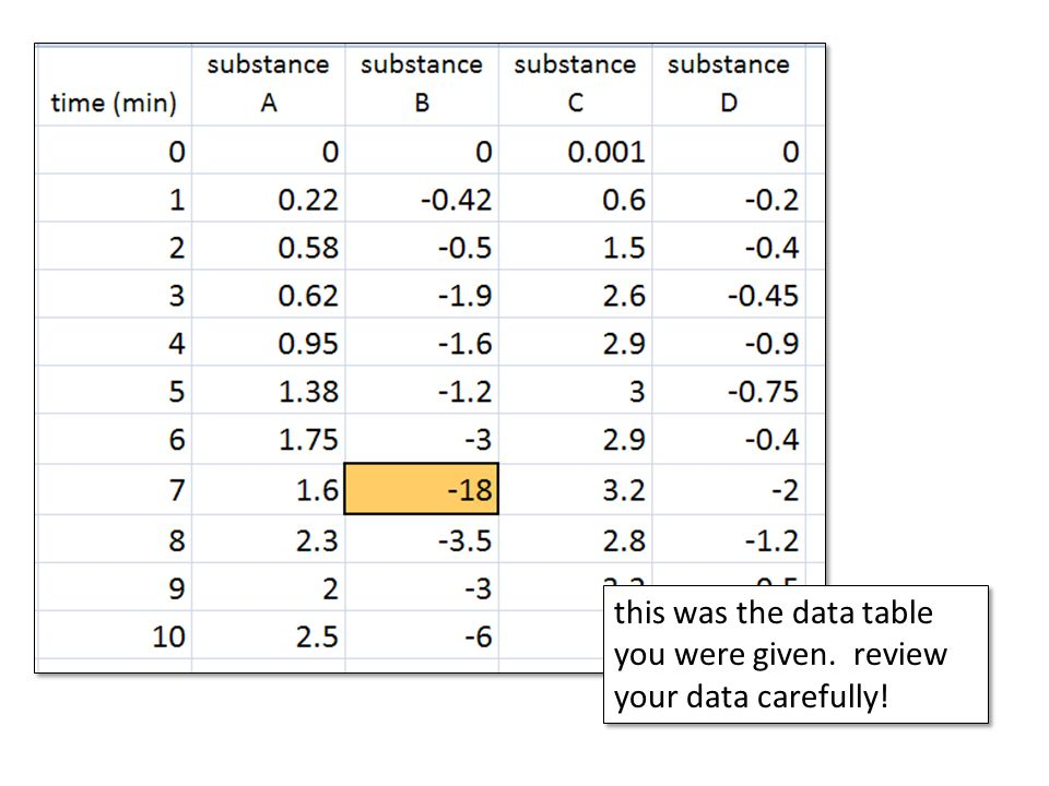 this was the data table you were given. review your data carefully!