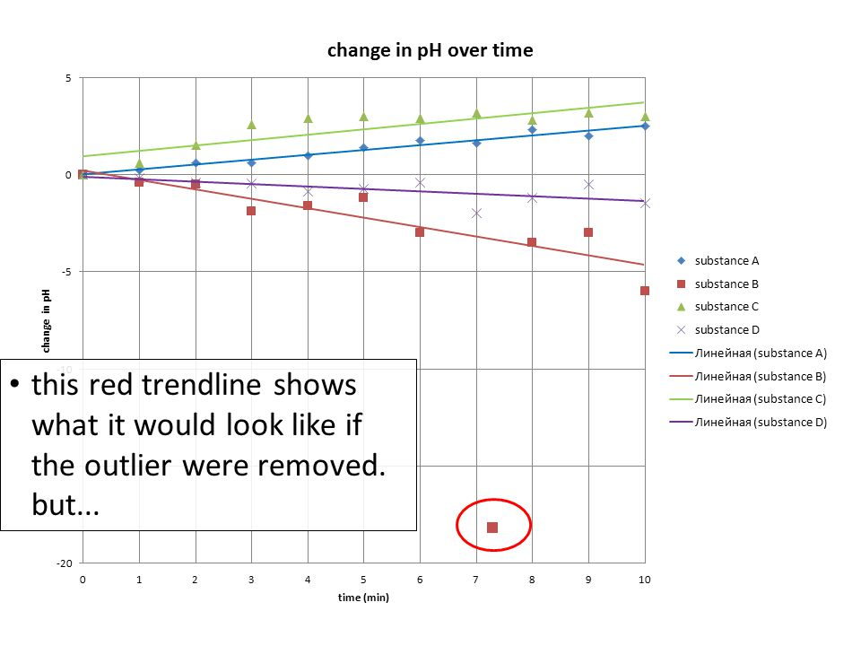 this red trendline shows what it would look like if the outlier were removed. but...