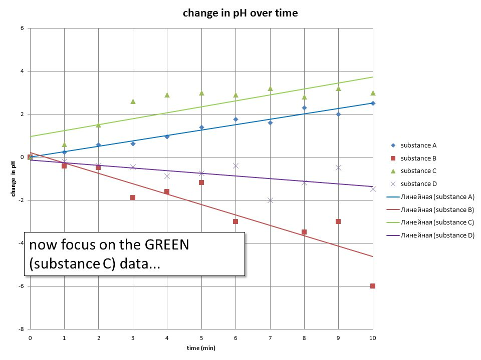 here's the same graph with the other lines removed for clarity shows a green linear trendline, AND the join-the-dots line how do the two compare.