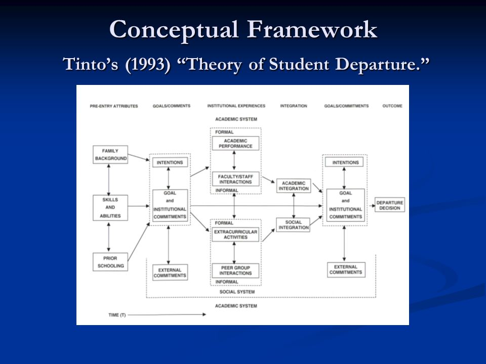 Conceptual Framework Tinto's (1993) Theory of Student Departure.