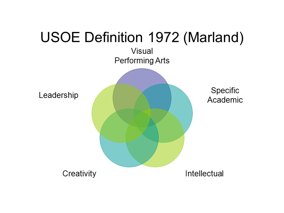 USOE Definition 1972 (Marland) Visual Performing Arts Specific Academic IntellectualCreativity Leadership