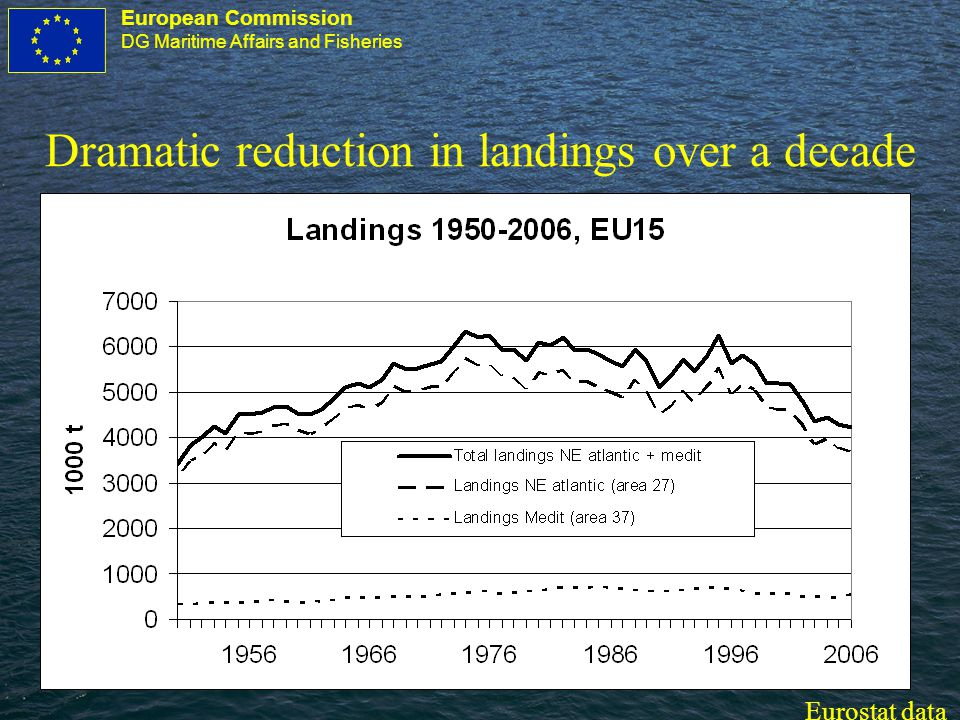 European Commission DG Maritime Affairs and Fisheries Dramatic reduction in landings over a decade Eurostat data