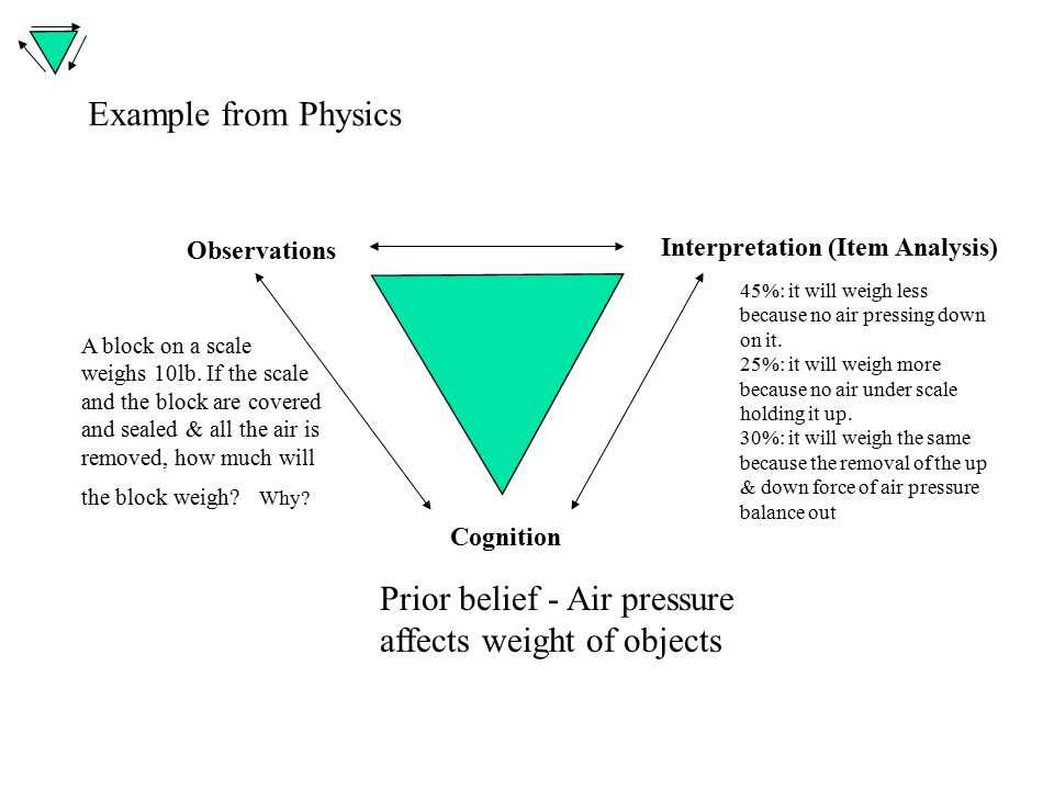 Example from Physics Observations Cognition Interpretation (Item Analysis) Prior belief - Air pressure affects weight of objects A block on a scale weighs 10lb.