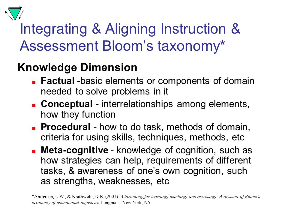Integrating & Aligning Instruction & Assessment Bloom's taxonomy* Knowledge Dimension Factual -basic elements or components of domain needed to solve problems in it Conceptual - interrelationships among elements, how they function Procedural - how to do task, methods of domain, criteria for using skills, techniques, methods, etc Meta-cognitive - knowledge of cognition, such as how strategies can help, requirements of different tasks, & awareness of one's own cognition, such as strengths, weaknesses, etc *Anderson, L.W., & Krathwohl, D.R.