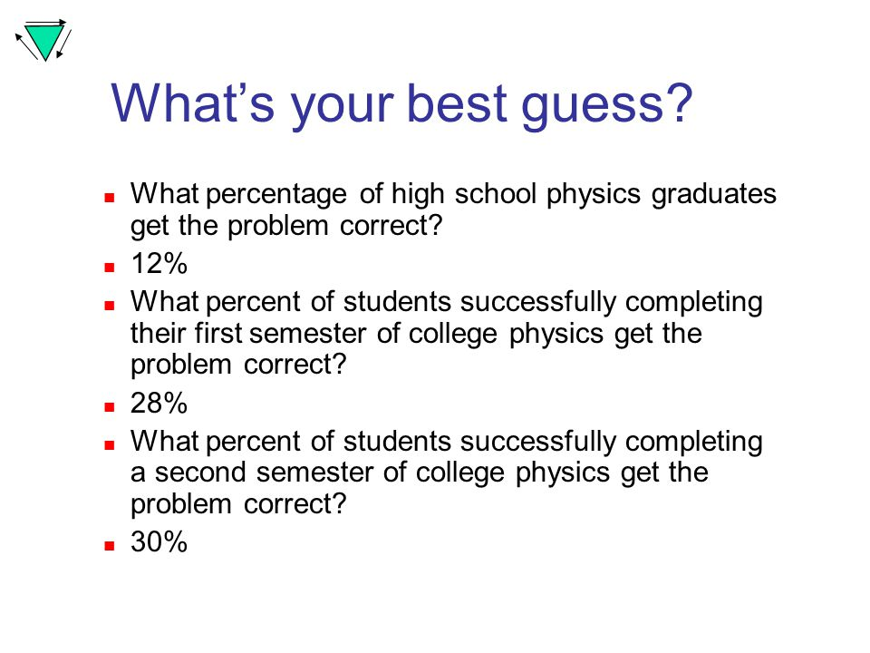 What's your best guess. What percentage of high school physics graduates get the problem correct.