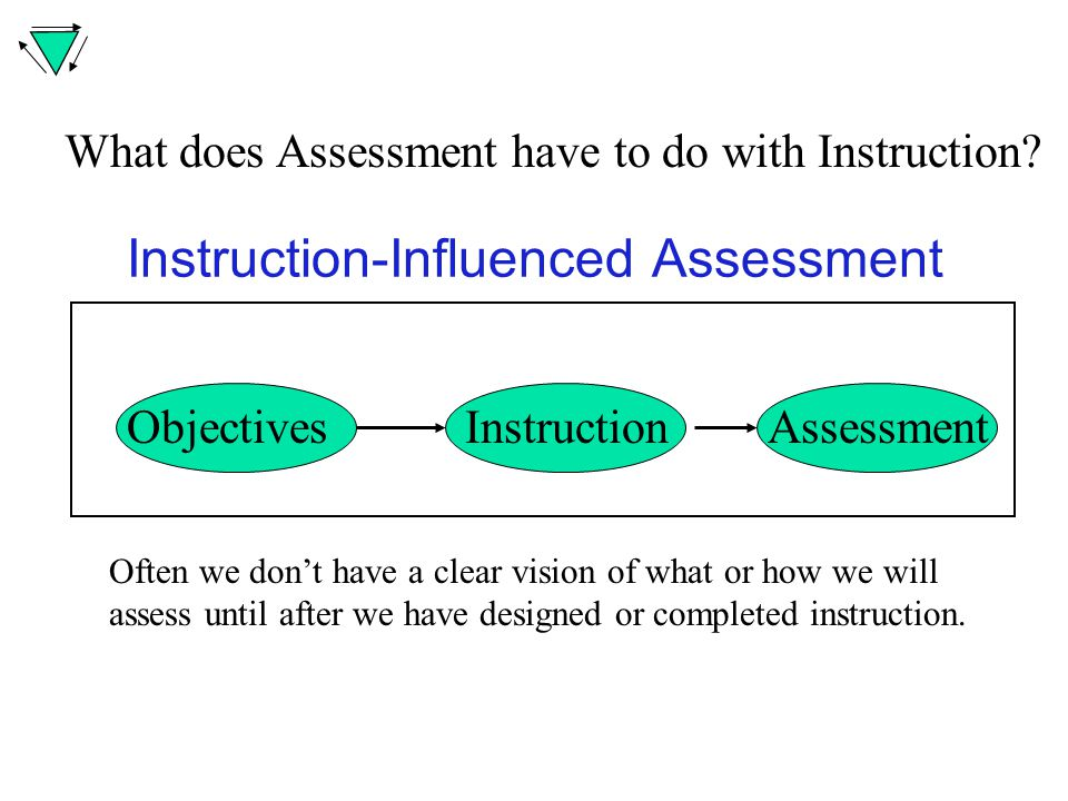 Instruction-Influenced Assessment What does Assessment have to do with Instruction.