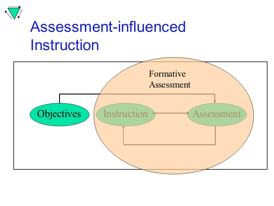 Assessment-influenced Instruction AssessmentObjectivesInstruction Formative Assessment