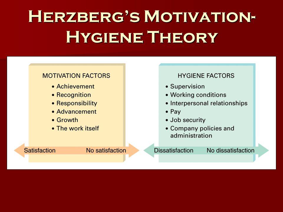 Herzberg's Motivation- Hygiene Theory