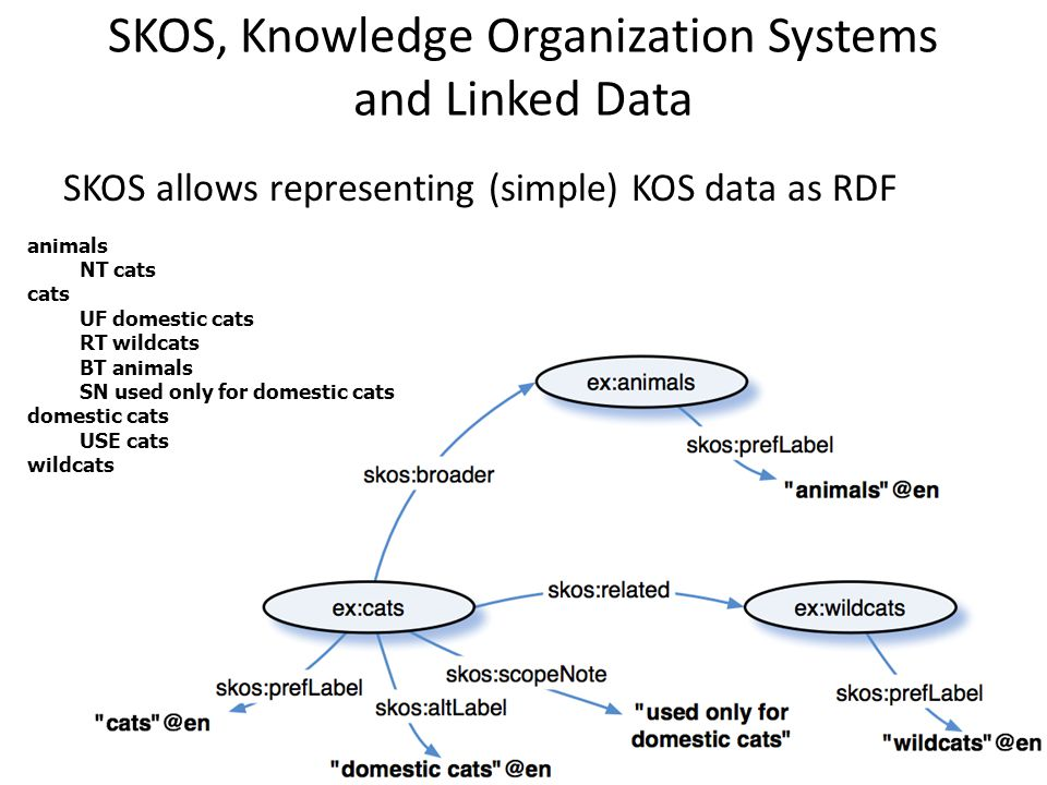 SKOS, Knowledge Organization Systems and Linked Data SKOS allows representing (simple) KOS data as RDF animals NT cats cats UF domestic cats RT wildcats BT animals SN used only for domestic cats domestic cats USE cats wildcats