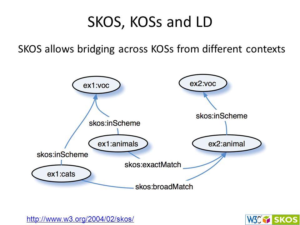 SKOS, KOSs and LD SKOS allows bridging across KOSs from different contexts http://www.w3.org/2004/02/skos/