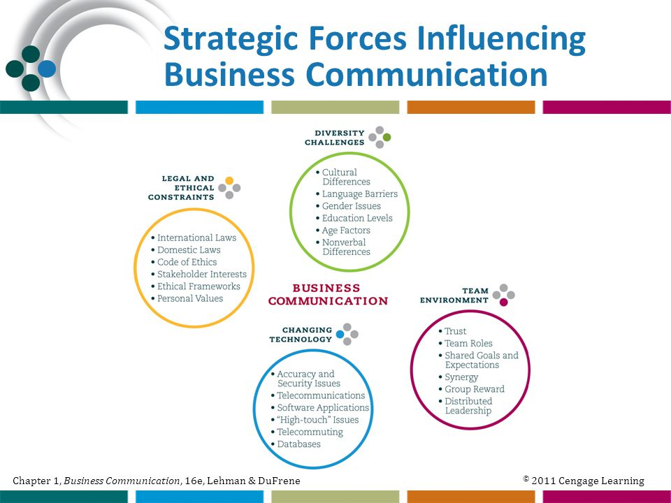 Chapter 1, Business Communication, 16e, Lehman & DuFrene © 2011 Cengage Learning Strategic Forces Influencing Business Communication