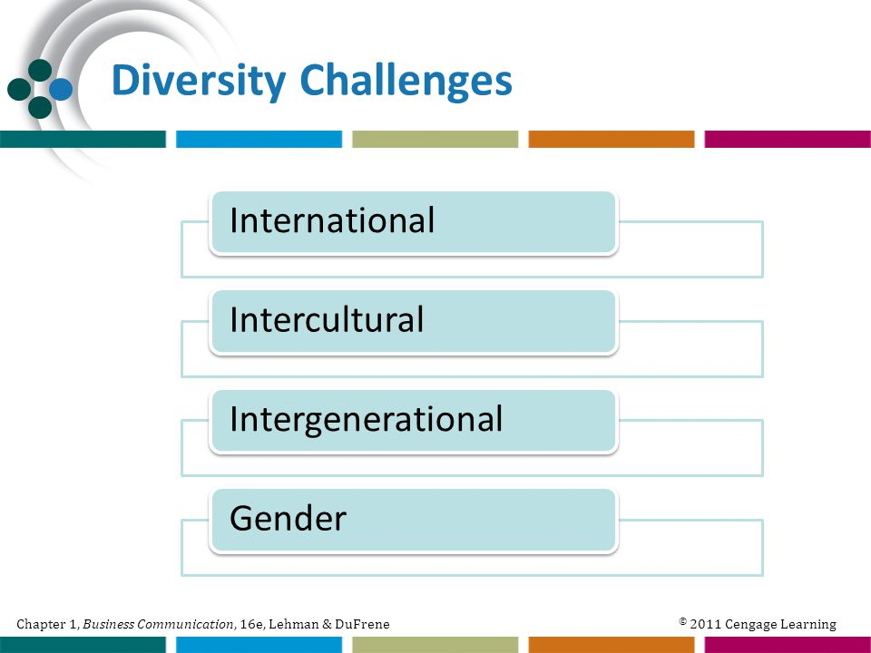 Chapter 1, Business Communication, 16e, Lehman & DuFrene © 2011 Cengage Learning Diversity Challenges International Intercultural IntergenerationalGender