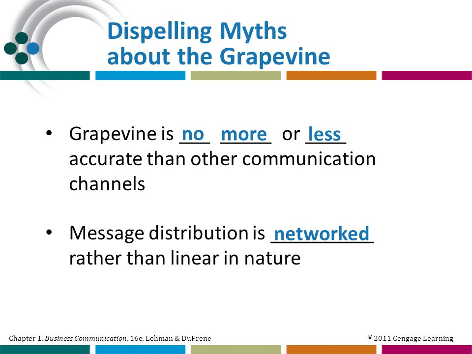 Chapter 1, Business Communication, 16e, Lehman & DuFrene © 2011 Cengage Learning Dispelling Myths about the Grapevine Grapevine is ___ _____ or ____ accurate than other communication channels Message distribution is __________ rather than linear in nature no more less networked