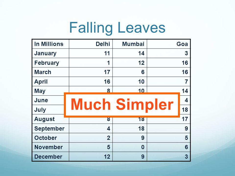 Falling Leaves DelhiMumbaiGoa January11,532,23414,123,6543,034,564 February1,078,45612,345,56716,128,234 March17,234,7786,567,12316,034,786 April16,09