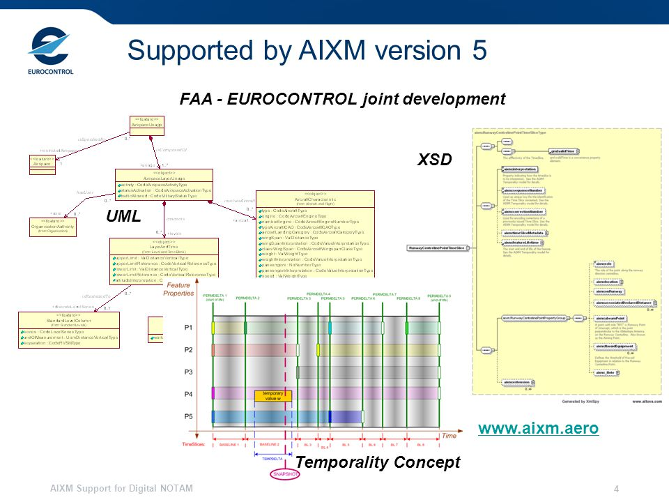 AIXM Support for Digital NOTAM 4 UML XSD Temporality Concept www.aixm.aero FAA - EUROCONTROL joint development Supported by AIXM version 5