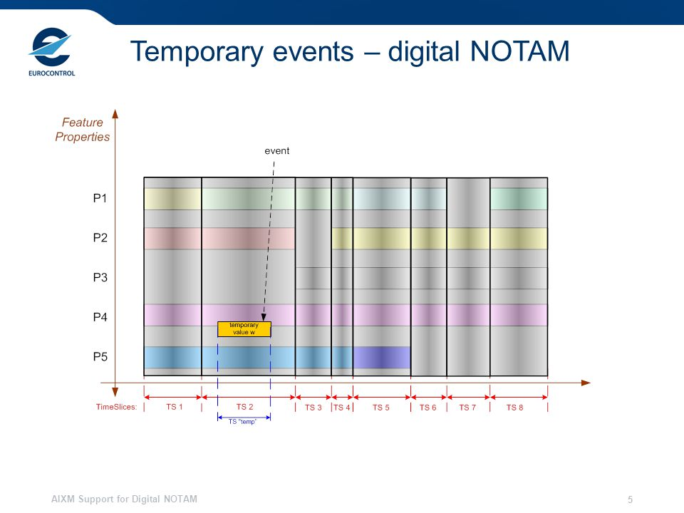 AIXM Support for Digital NOTAM 5 Temporary events – digital NOTAM