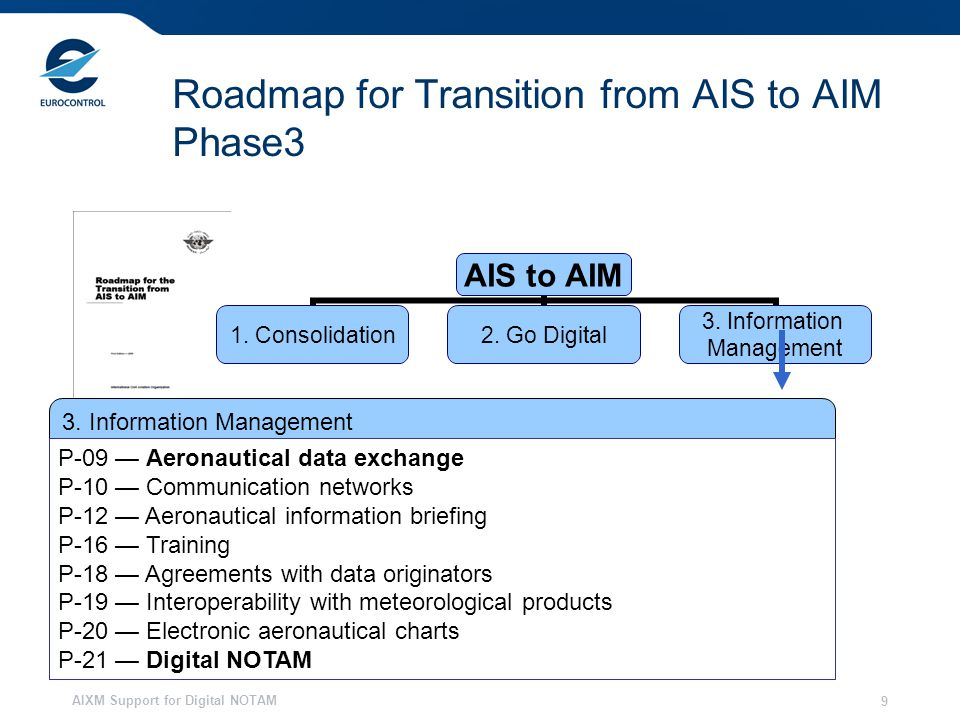 AIXM Support for Digital NOTAM 9 Roadmap for Transition from AIS to AIM Phase3 AIS to AIM 1.