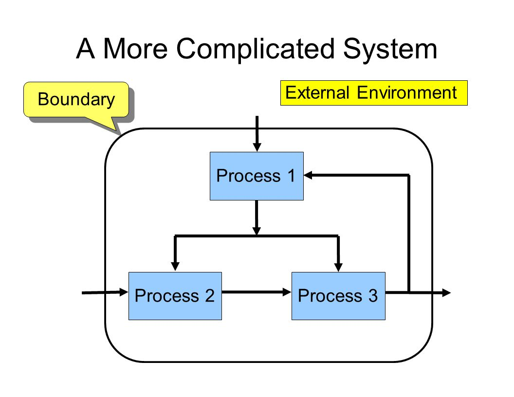 A More Complicated System Process 2Process 3 Process 1 External Environment Boundary