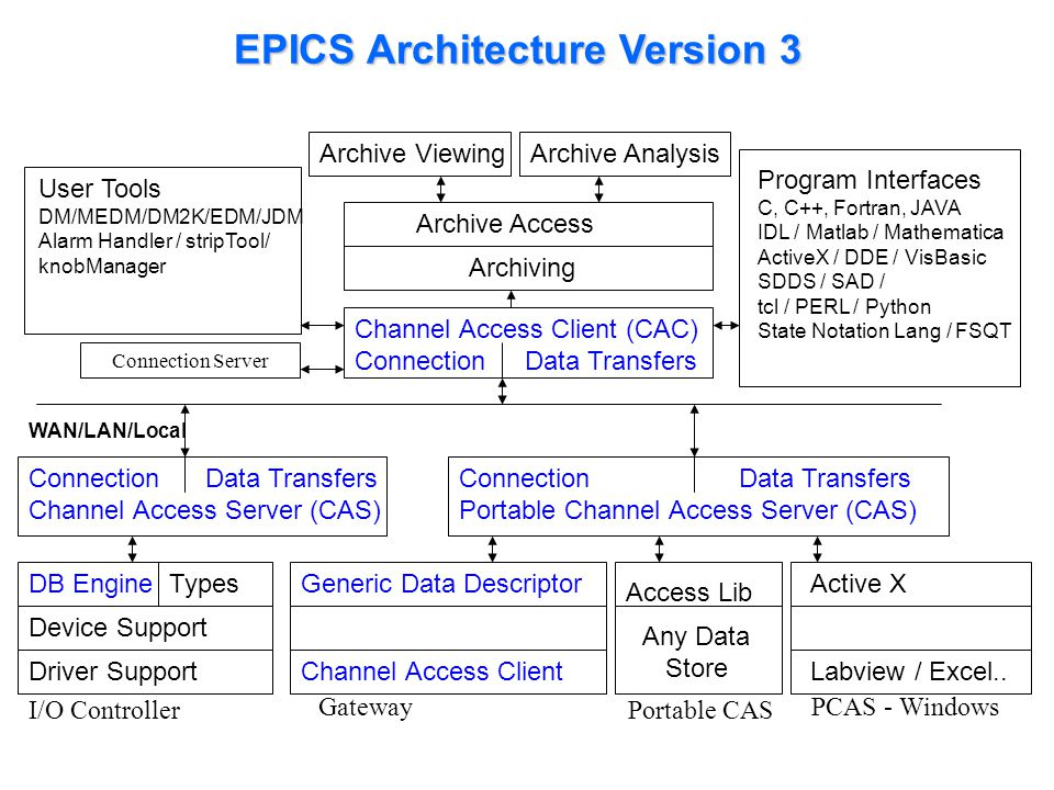 EPICS Architecture Version 3 Channel Access Client (CAC) Connection Data Transfers WAN/LAN/Local Connection Data Transfers Channel Access Server (CAS)